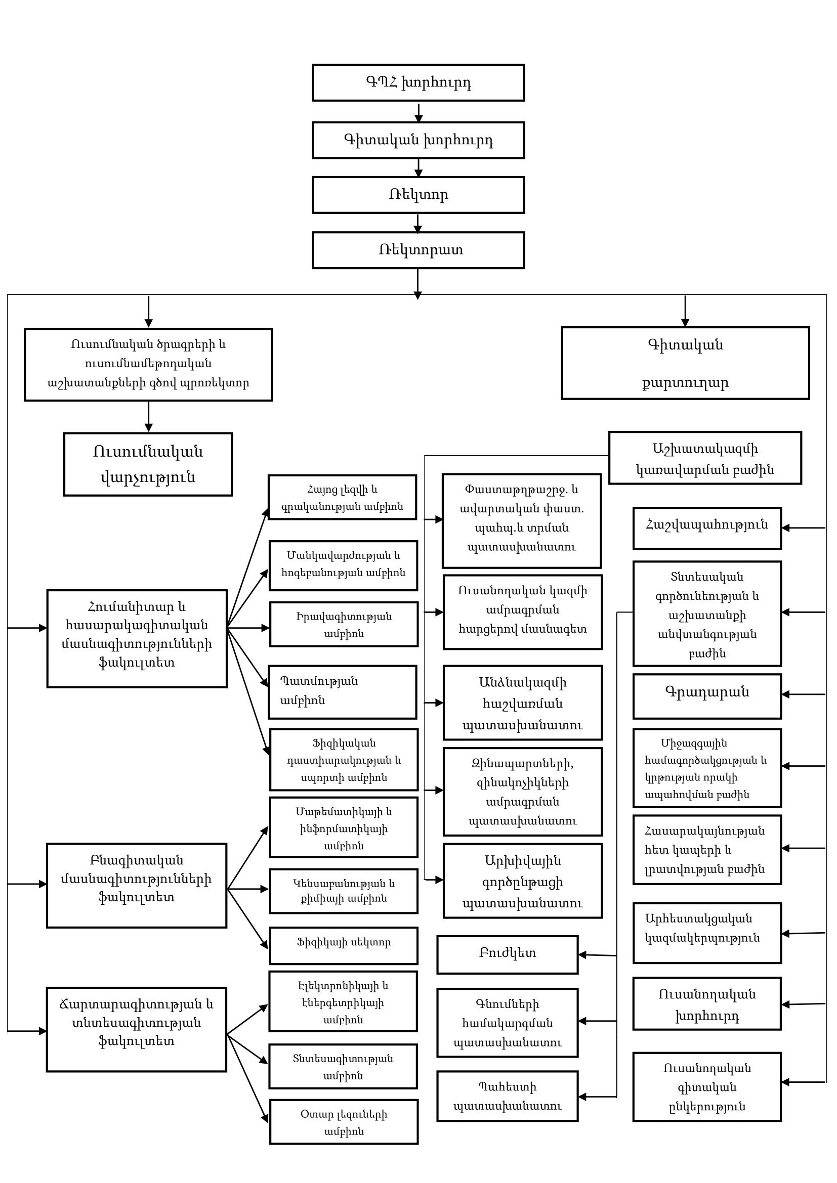 Structure-am