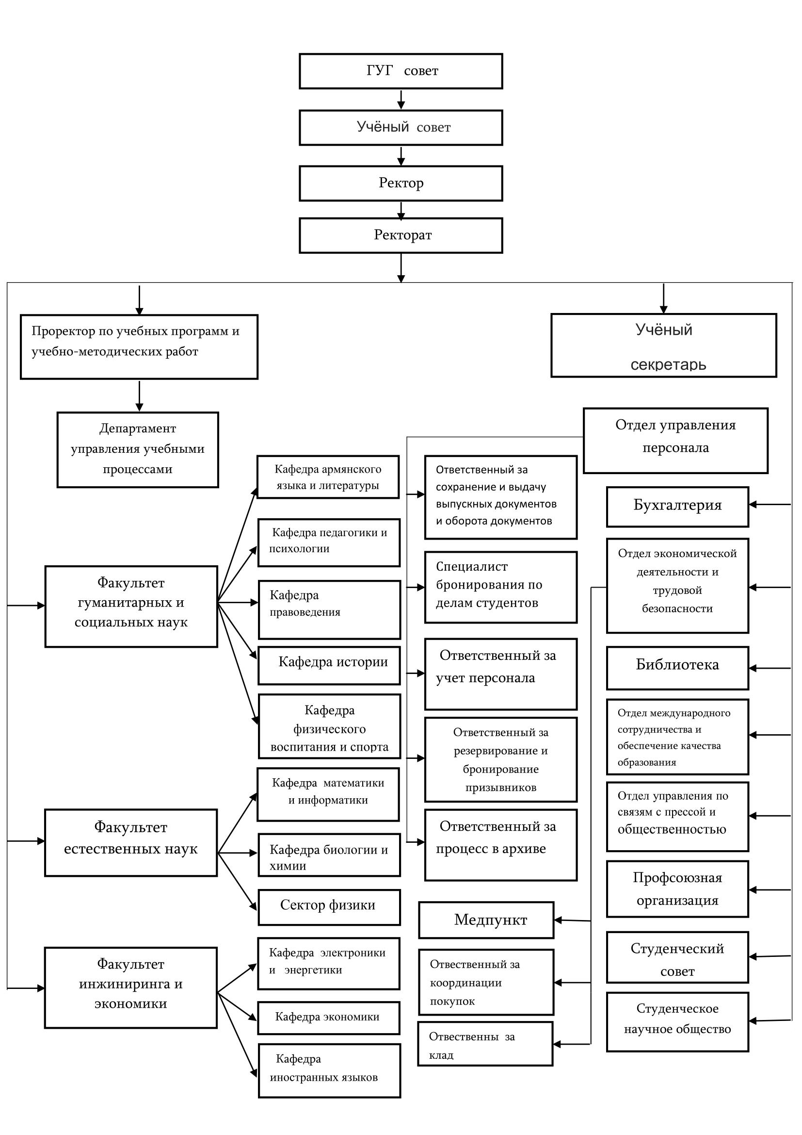 Structure_ru